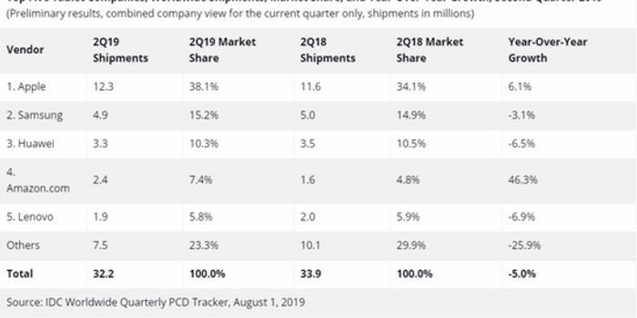 平板市场失衡:Google放手/Android无力/苹果放大招