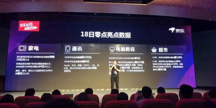 京东公布618数据:荣耀手机登顶/小米转战电视夺冠