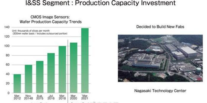 索尼总裁:我们的终极目标是让手机拍摄效果赶上单反