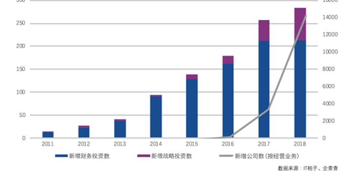 腾讯:中国区块链公司数量连续两年增幅超250%