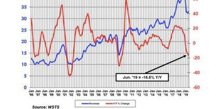 SIA:Q2全球半导体销售额达982亿美元 同比下降17%