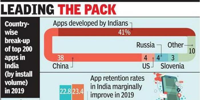 这方面,印度终于超过中国