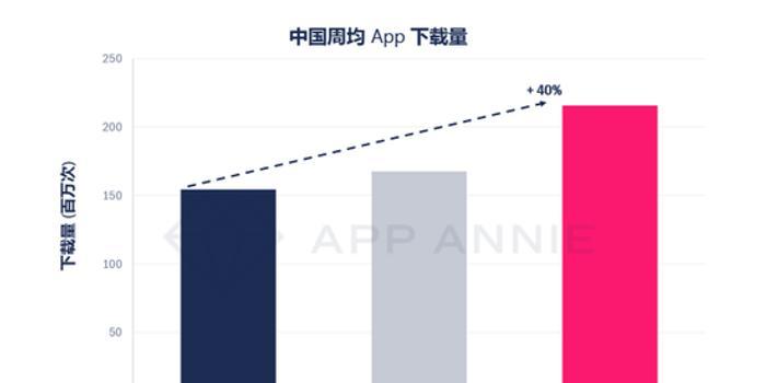 App Annie:2020年2月,游戲類應用下載次數最多