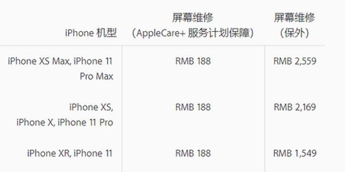 苹果官宣iPhone 11全系维修费用 换屏最高达2559元