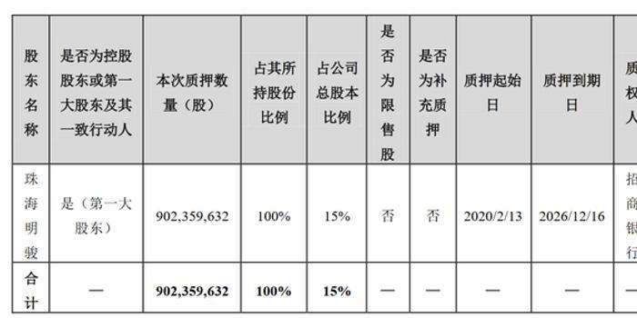 格力电器:珠海明骏把所持全部股权质押 贷款208亿元