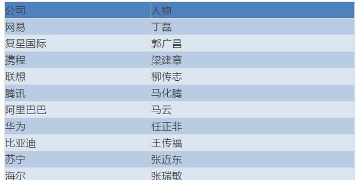 福布斯中國跨國經營商業領袖榜單:任正非馬云等上榜