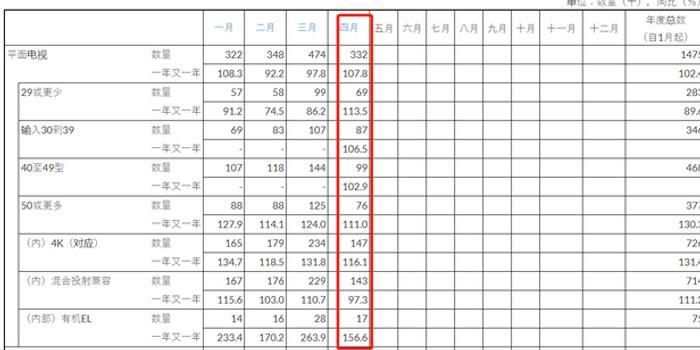 日本4K电视4月出货量较去年增长16.1% OLED大增