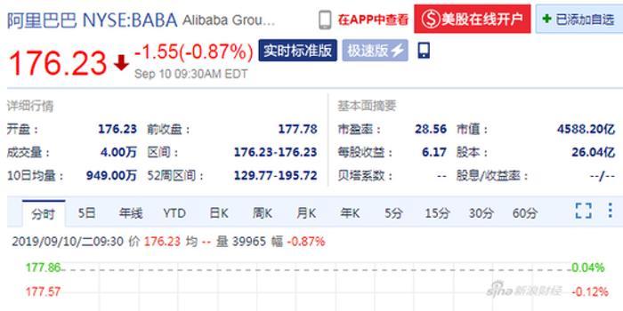 阿里巴巴开盘跌0.87% 马云阿里20周年正式卸任董事长