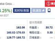 阿里巴巴开盘后大涨超4%:业绩超分析师预期