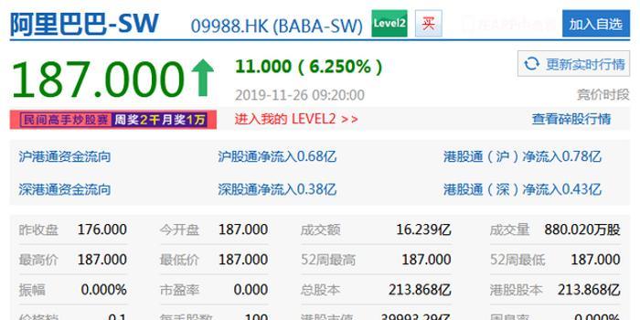 阿里巴巴港股上市:开盘涨6.25% 总市值超腾讯
