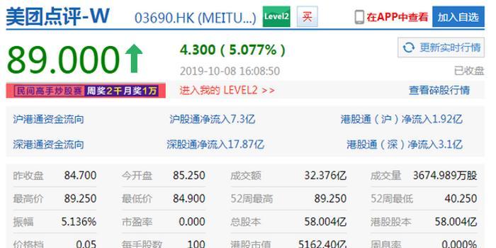 美团点评股价大涨超5% 市值达5162亿港元