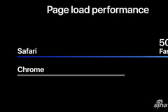 Safari将迎最大更新 称比Chrome快50%以上