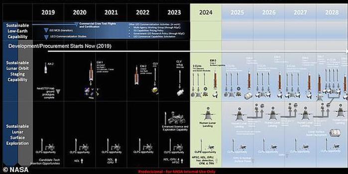 NASA:未来10年实现37次太空发射,2028年建月球基地