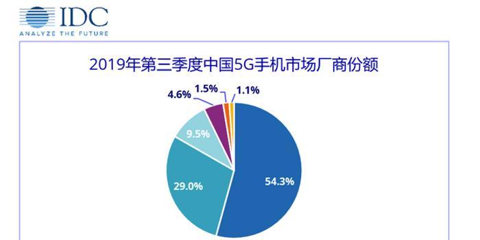 IDC公布19Q3中國5G手機市場:vivo、三星、華為居前三