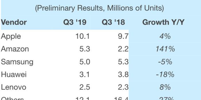 第三季度苹果iPad销量增长4% iPad Pro立了大功