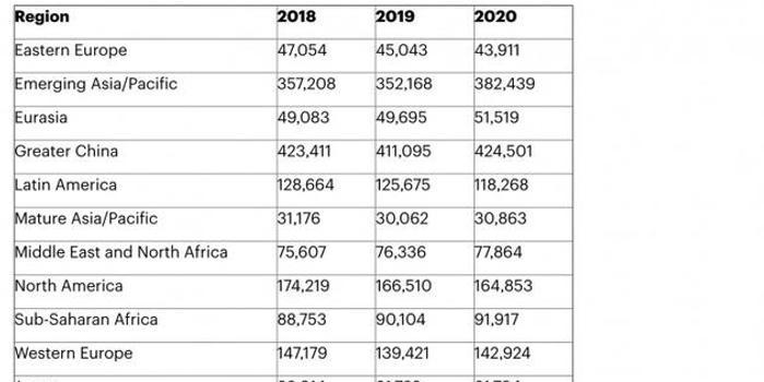 Gartner預測:2019年底全球手機出貨量將下降2.5%