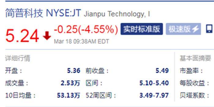 简普科技开盘最高跌7.10% 上周被315点名