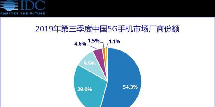 IDC公布Q3中国5G手机出货量:vivo份额54%居第一