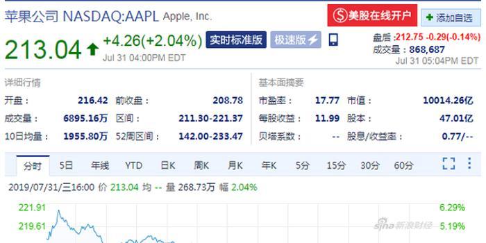 蘋果股價漲超2% 市值重返萬億美元