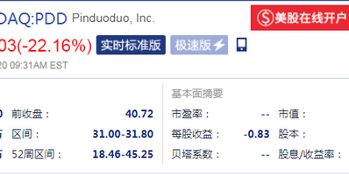 拼多多开盘报31.3美元大跌23.13% 市值跌破400亿美元