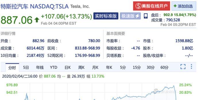 周二收盘特斯拉涨超13% 市值近1600亿美元
