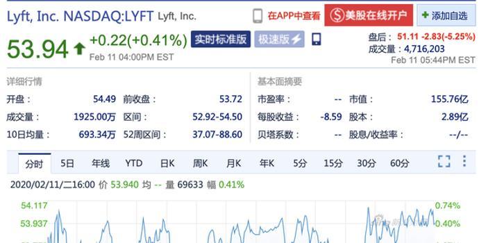 Lyft发布四季度财报 盘后股价跌超5%