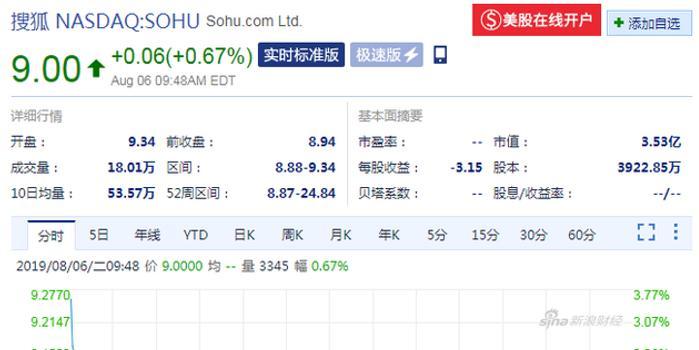 """張朝陽預測""""搜狐股價今晚漲回來"""",目前還沒有"""