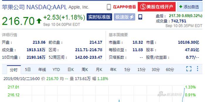 苹果推出新一代iPhone 收盘股价上涨1.18%