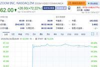 Zoom挂牌纳斯达克首日大涨72% 市值达161亿美元