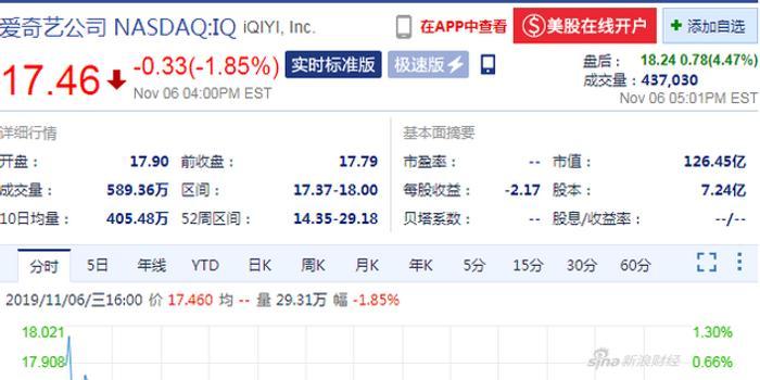 爱奇艺三季度营收好于预期 盘后股价涨超4%