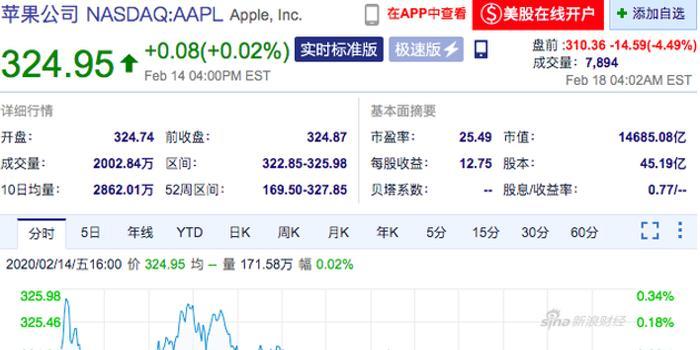 苹果美股盘前跌超4% 3月季度营收目标将无法实现