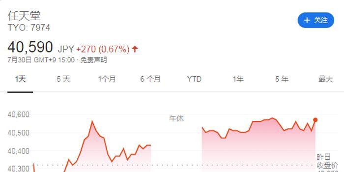 任天堂第一財季運營利潤下滑10% 遠不及分析師預期