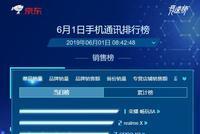 京东618首日手机销量排行榜:荣耀畅玩8A/realme X/OPPO K3排前三