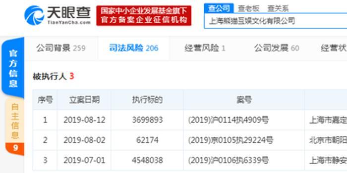 熊猫直播已经破产 却新增被执行人信息
