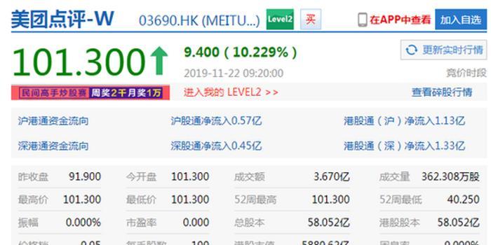 美团点评开盘大涨10.23% 市值达5880.62亿港元