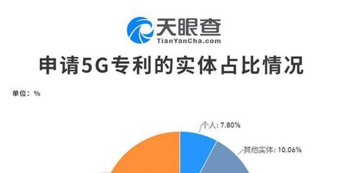 我国5G专利1411件:公司专利数最多占62% 大学占20%