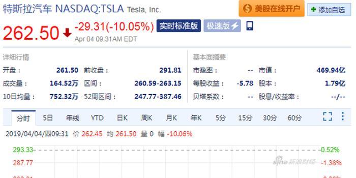 申博官网_特斯拉股价开盘后大跌:跌幅达10.05%
