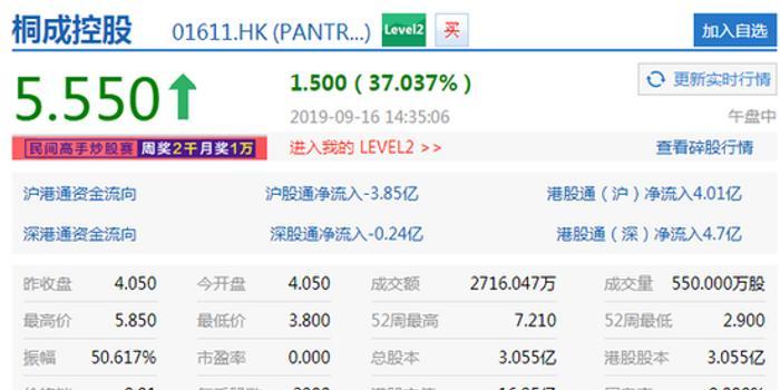 """桐成控股盘中涨37.04% 之前称拟更名为""""火币科技"""""""
