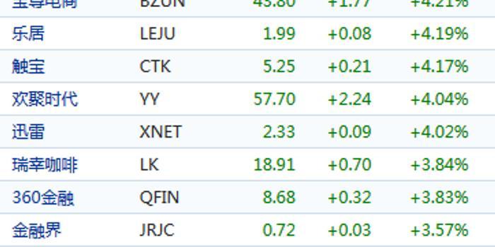 中概股周四普遍上漲:搜狐漲逾8% 團車網跌逾5%