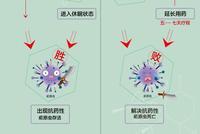 """屠呦呦团队放大招:""""青蒿素抗药性""""等研究获新突破"""