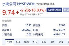 水滴公司上市首日破發 股價大跌18.83%