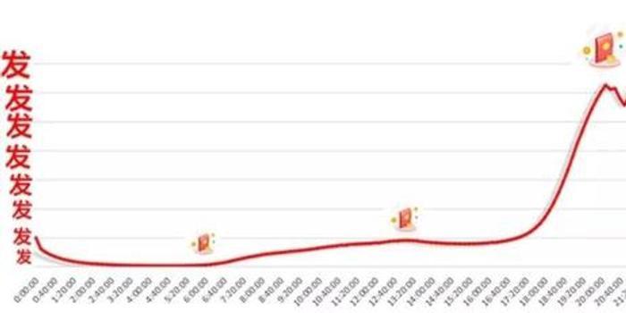 腾讯春节数据:90后发微信红包最多