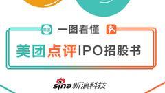 一图看懂美团点评IPO招股书:2017年交易金额3570亿元