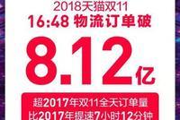 直击|16小时48分 双11物流订单达8.12亿单破去年纪录