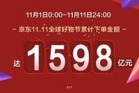 京东11.1-11.11累计下单金额达1598亿 再创新纪录