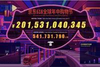 京东618全程战报:累计下单额2015亿元 覆盖7.5亿人