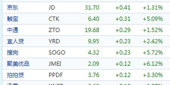 中概股早盤普漲:愛奇藝漲9.02% 百度漲7.42%