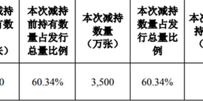 順豐控股:明德控股減持其所持有的順豐轉債3500萬張