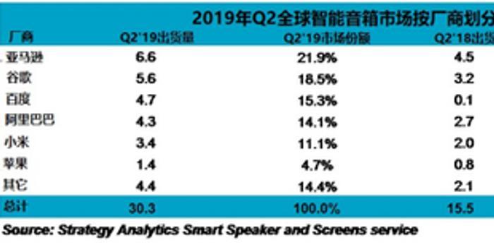 報告:2019年Q2全球智能音箱銷量升至96%達3030萬