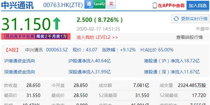 中兴通讯港股涨幅扩大至10% 逼近历史高位